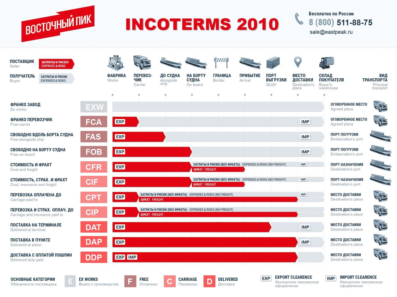 Инкотермс 2010